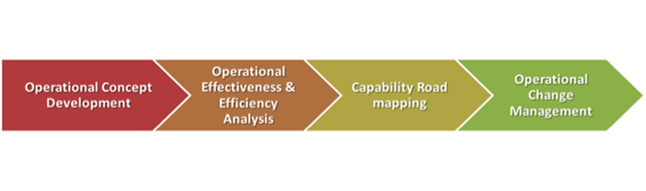 Operational Analysis (OA) Service Concept Description